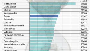 Ranking województw - szacunki wartości PKB na jednego mieszkańca w latach 2008-2010