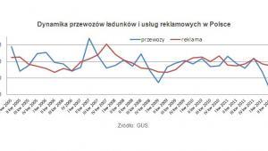Dynamika przewozów ładunków i usług reklamowych w Polsce