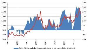 Ceny soi vs pozycje spekulacyjne