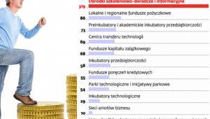 Ośrodki innowacji i przedsiębiorczości