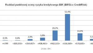 Rozkład punktowej oceny ryzyka kredytowego BIK (BIKSco CreditRisk)