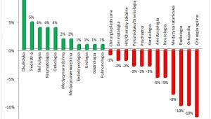 Procentowa zmiana wynagrodzeń lekarzy różnych specjalności  w stosunku do 2010 roku