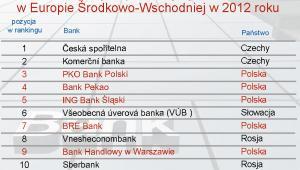 Najbezpieczniejsze banki Europy Środkowo-Wschodniej - grudzień 2012