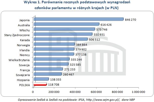 Porównanie rocznych podstawowych wynagrodzeń  członków parlamentu w różnych krajach (w PLN)