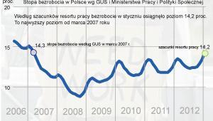 Stopa bezrobocia w styczniu 2013 r. - szacunki resortu pracy