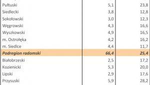 Bezrobocie w Polsce w styczniu 2013 r. woj. MAZOWIECKIE