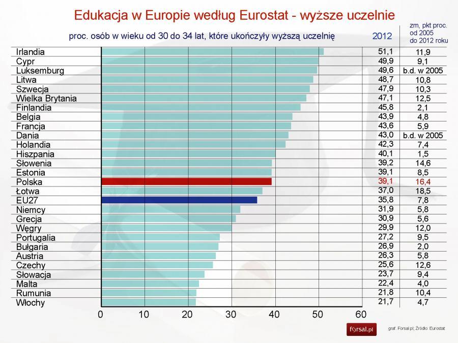 wy sze wykszta cenie polak w na tle unii europejskiej statystyki zdj cie. Black Bedroom Furniture Sets. Home Design Ideas