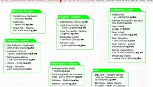 Wykaz przetargów na drogi ekspresowe, które mają zostać ogłoszone do końca 2013 roku