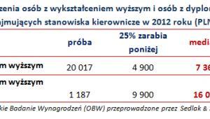 Wynagrodzenia osób z wykształceniem wyższym i osób z dyplomem MBA,  zajmujących stanowiska kierownicze w 2012 roku (PLN)