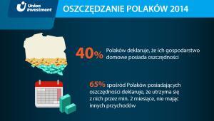 Jak oszczędzają Polscy - infografika