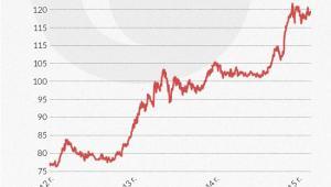 Kurs dolara do jena
