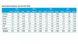 Koszt korków na kierowcę, lata 2014-2010 (PLN) 2014