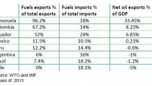 Ameryka Łacińska - wpływ eksportu ropy na PKB poszczególnych krajów