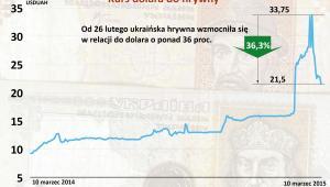 Kurs dolara do hrywny