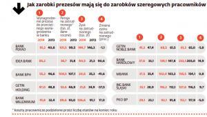 Zarobki prezesów polskich banków