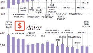 Banki na różnych kursach