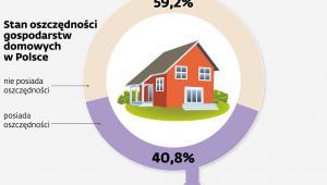Stan oszczędności gospodarstw domowych w Polsce