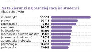 Na te kierunki najbardziej chcą iść studenci
