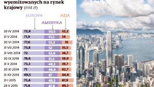 Zagraniczni posiadacze polskich obligacji skarbowych