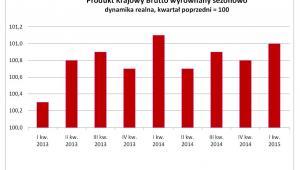 Produkt Krajowy Brutto wyrównany sezonowo, dynamika realna, kwartał poprzedni = 100, GUS