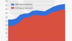 Udział eksportu w PKB