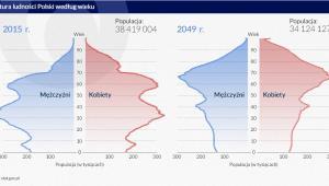Struktura ludności Polski według płci