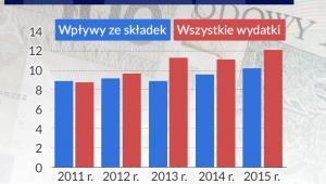 Finanse Funduszu Pracy, Infografika DG