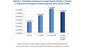 Przeciętne miesięczne wynagrodzenia Polaków w Irlandii w zależności od długości trwania emigracji (2012, brutto w EUR)