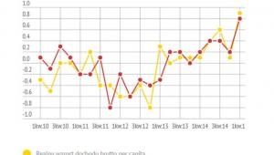 Dochody i konsumpcja gospodarstw domowych w 1 kw. 2015 r.