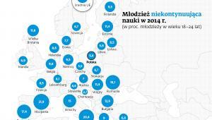 Młodzież w Europie niekontynuująca nauki