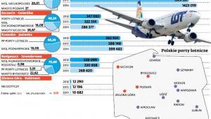 Z tych lotnisk chcą się wycofać Państwowe Porty Lotnicze