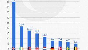 Polacy jako odsetek cudzoziemców