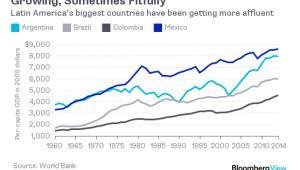 Zmiana PKB per capita w krajach Ameryki Łacińskiej
