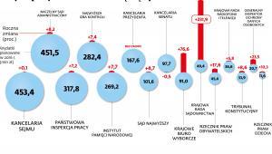Zmiany wydatków w urzędach państwowych