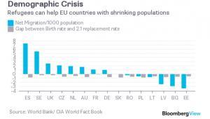 Na niebiesko - migracja netto na 1000 mieszkańców, na szaro - różnica pomiędzy poziomem współczynnika urodzeń a poziomem 2,1, który gwarantuje zastępowalnośc pokoleń.