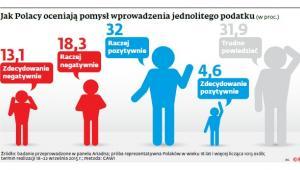 Jak Polacy oceniają pomysł wprowadzenia jednolitego podatku
