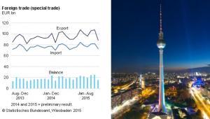 Handel zagraniczny Niemiec, źródło: Federalny Urząd Statystyczny