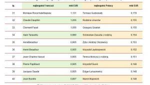 Porównanie wartości majątków Francuzów i Polaków zajmujących dziesięć najniższych pozycji w rankingu 40 najbogatszych osób w poszczególnych krajach (w mld EUR)*