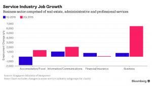 Nowe miejsca pracy w sektorze usługowym  w Singapurze
