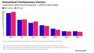 Na niebiesko - wyniki wyborcze do szwajcarskiego parlamentu z 2011 roku, na różowo - sondaże przed wyborami parlamentarnymi w 2015 roku