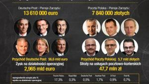 Wynagrodzenia zarządu na rynku usług pocztowo-kurierskich