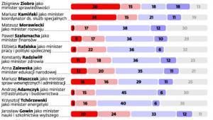 Sondaż: Na ile dana osoba sprawdzi się lub nie sprawdzi się w roli ministra?