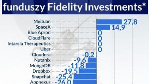 Jednorożce w portfekach Fidelity Investments, infografika Dariusz Gąszczyk
