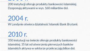 Rozwój islamskich usług finansowych (infografika Dariusz Gąszczyk)