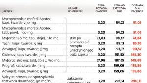 Leki: przykładowe dopłaty dla pacjentów