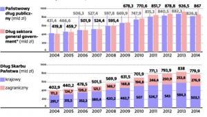 Tak kształtował się dług w ostatniej dekadzie