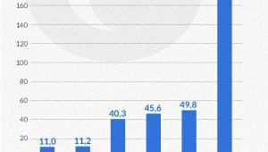 Średnia wartość emisji obligacji