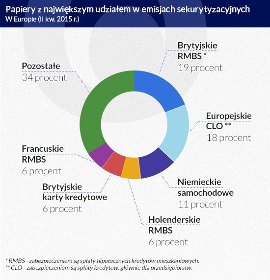 Papiery z największym udziałem w emisjach (infografika Dariusz Gąszczyk)