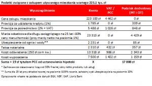 Podatki związane z zakupem używanego mieszkania wartego 223,1 tys. zł