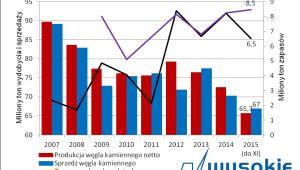 Węgiel - wydobycie i sprzedaż w Polsce